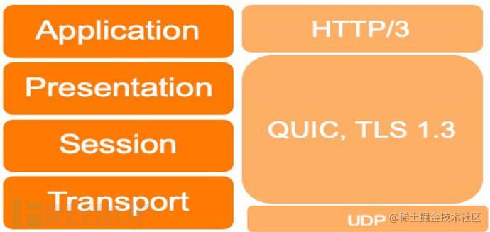 HTTP3协议的安全优势与挑战