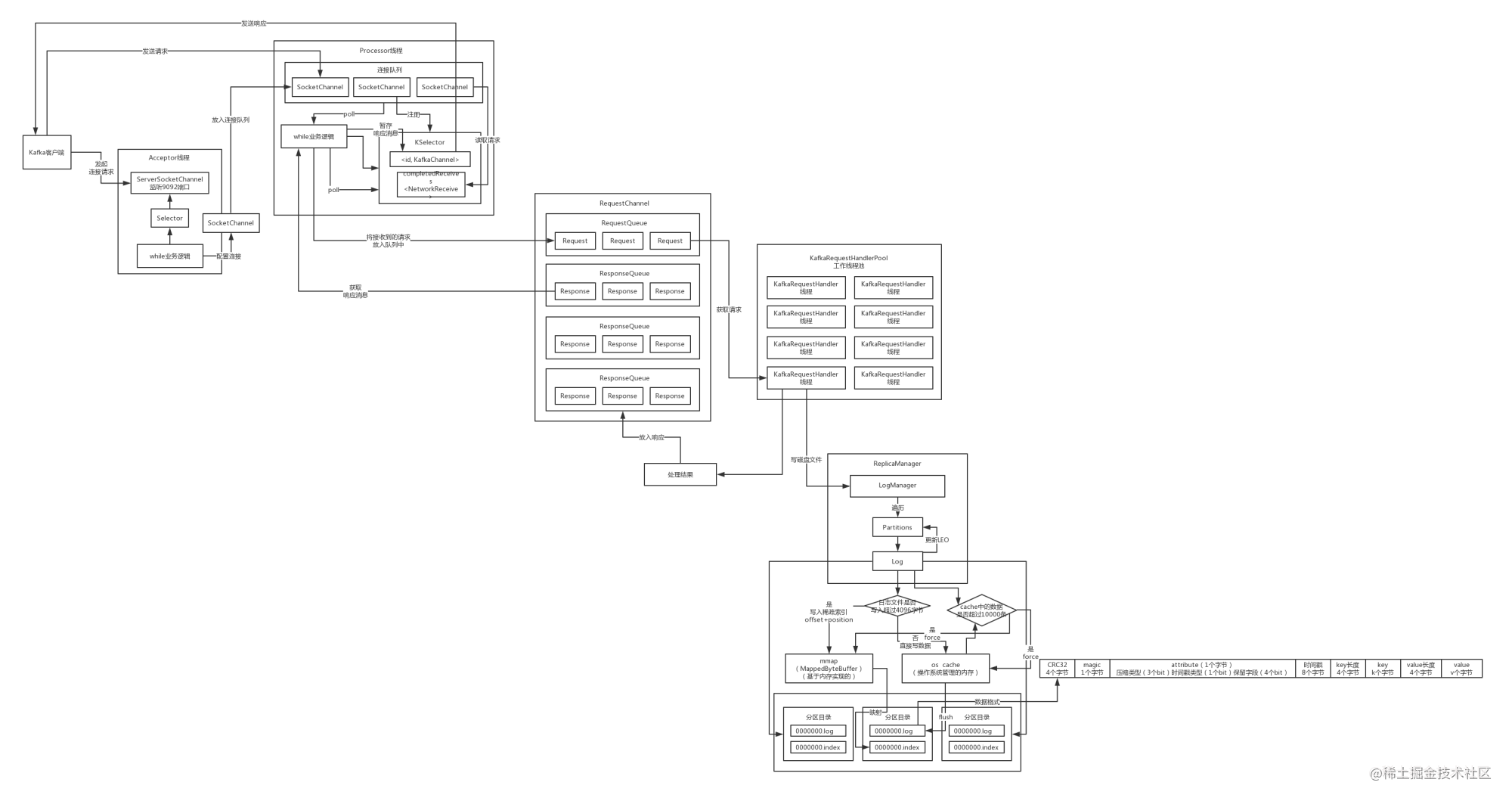 05_Kafka服务器的源码剖析 (17).jpg