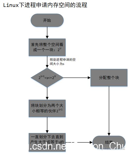 [外链图片转存失败,源站可能有防盗在这里插入!链机制,建描述]议将图片上https://传(imblog.-nimg.cn/202002049QDq185857211.png?x-oss-process=image/watermark,type_ZmFuZ3pnaGVpdGk,shadow_10,text_aHR0cHM6LyZibG9nLmNzZG4ubmV0L0NhcnNvbl9DaHU=,size_16,color_FFFFFF,t_50973)(https://img-blog.csdni mg.cn/20200209185857211.png?x-oss-process=image/watermark,type_ZmFuZ3poZW5naGVpdGk,shadow_10,text_aHR0cHM6Ly9ibG9nLmNzZG4ubmV0L0NhcnNvbl9DaHU=,size_16,color_FFFFFF,t_70)]