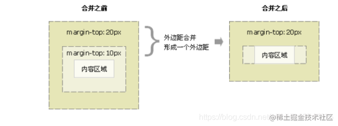 [外链图片转存失败,源站可能有防盗链机制,建议将图片保存下来直接上传(img-Z3nstoQO-1620959107070)(盒子模型.assets/image-20210514101458497.png)]