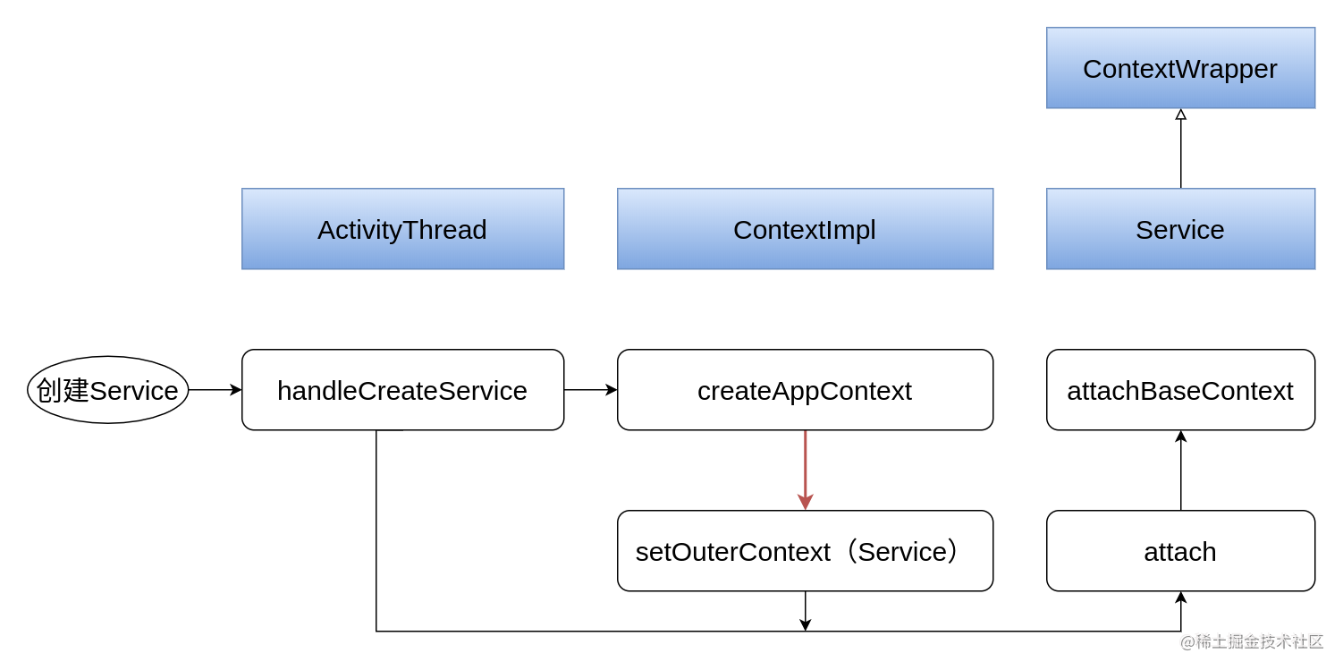 Android 基础组件 Context Service