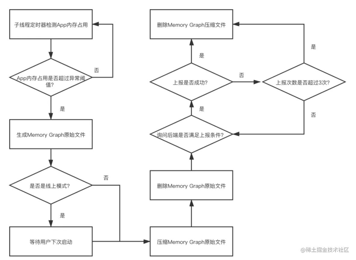 线上 Memory Graph 整体工作流程