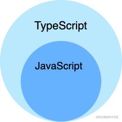 TypeScript是超集