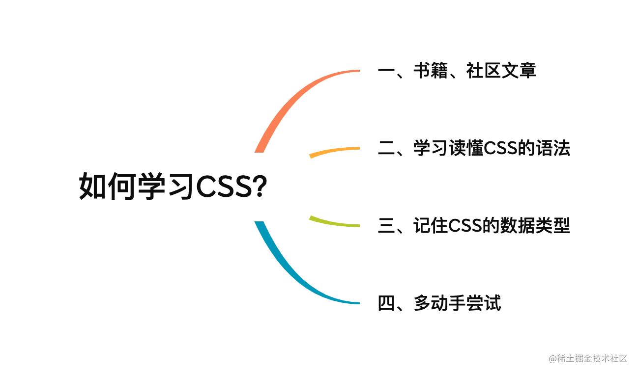CSS学习大纲