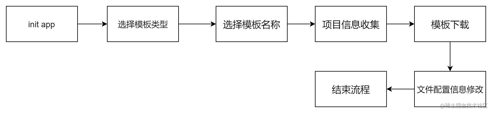 init流程图