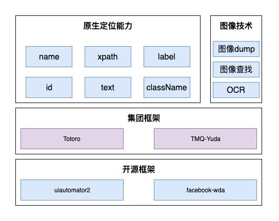UI自动化框架.png
