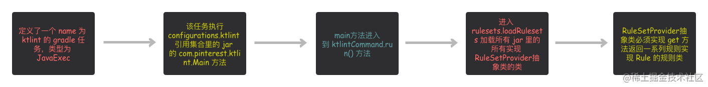 ktlint加载规则流程.png