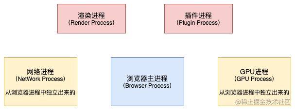 浏览器渲染原理-进程.png