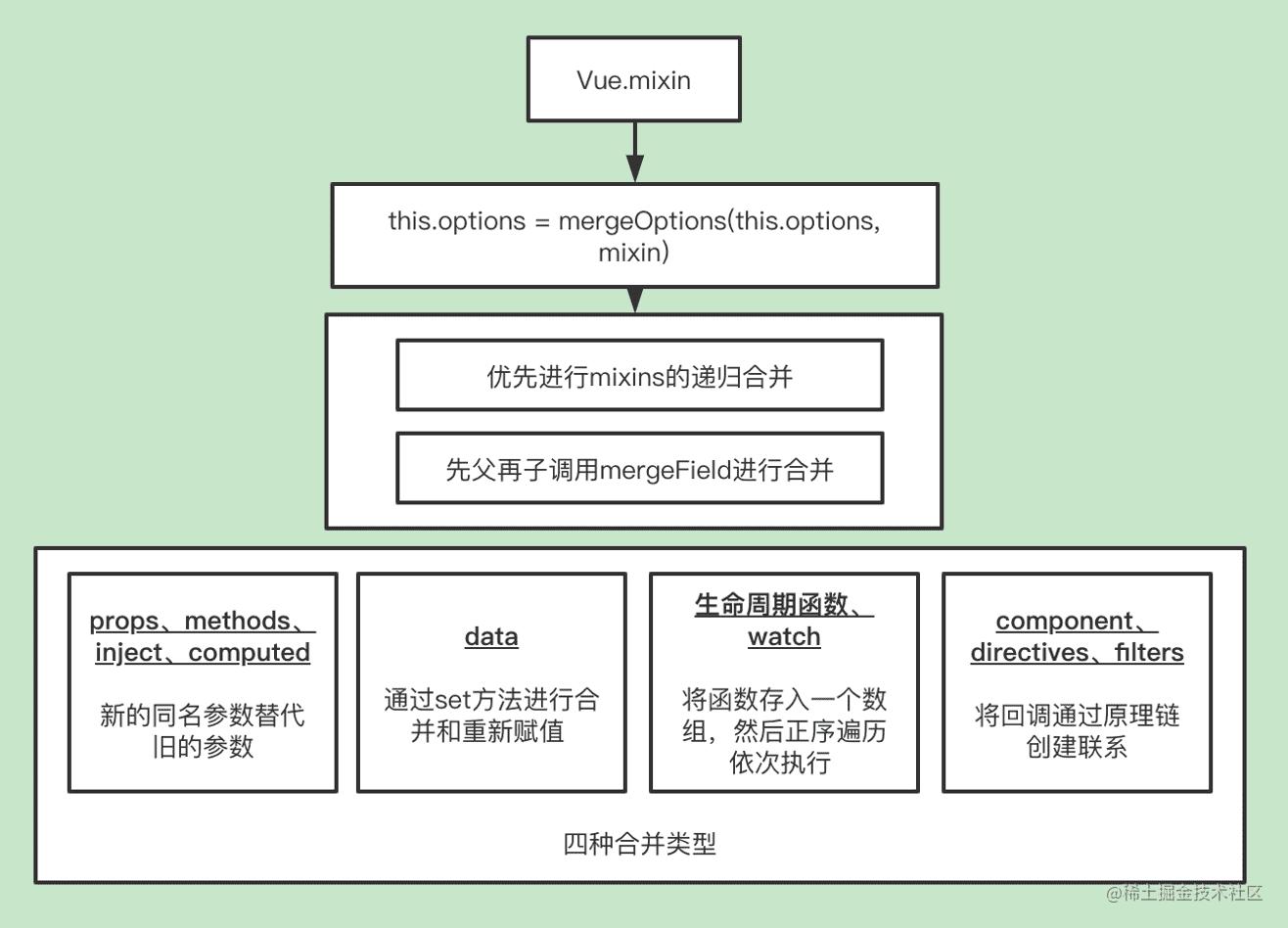 minxin 工作原理