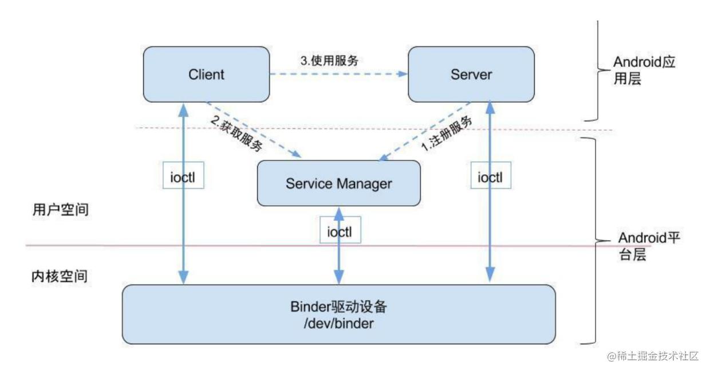 Binder结构