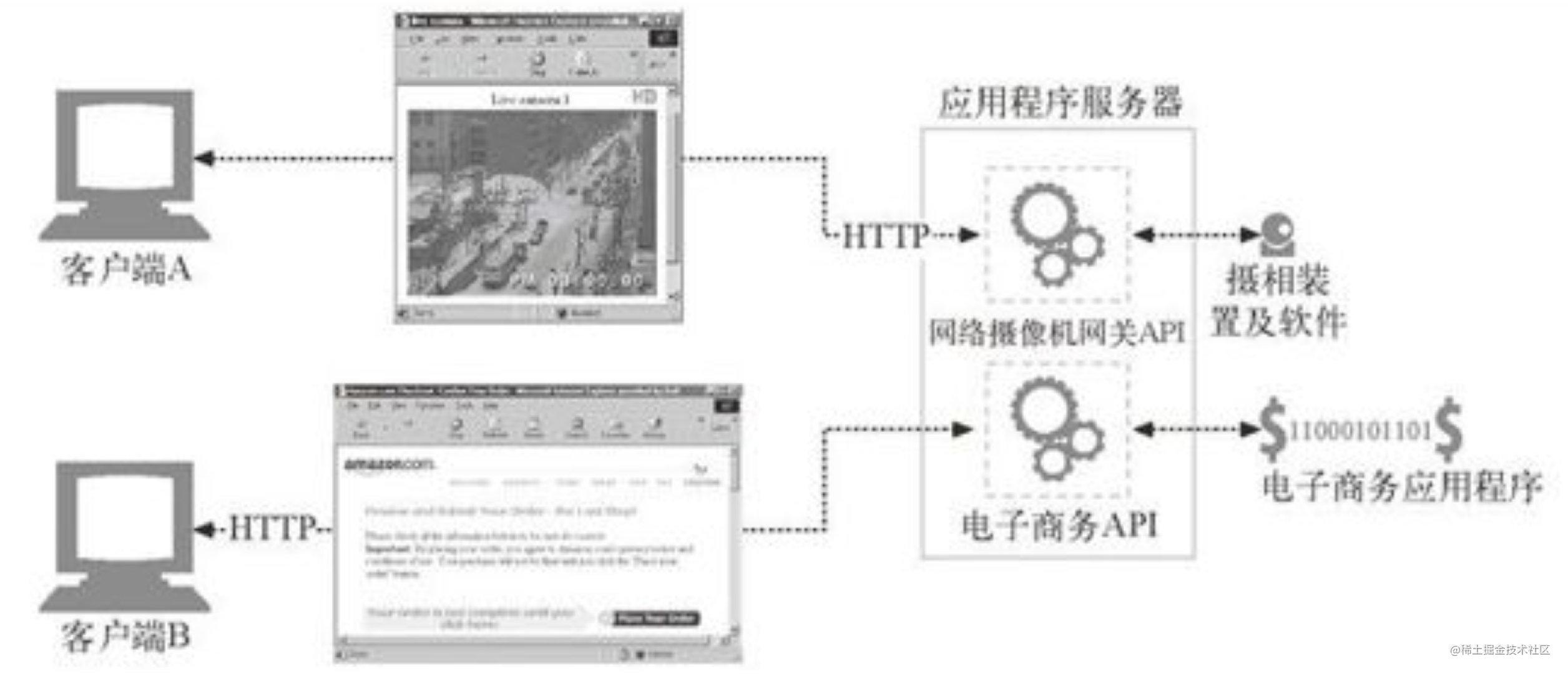应用程序服务器可以将HTTP客户端连接任意后台应用程序