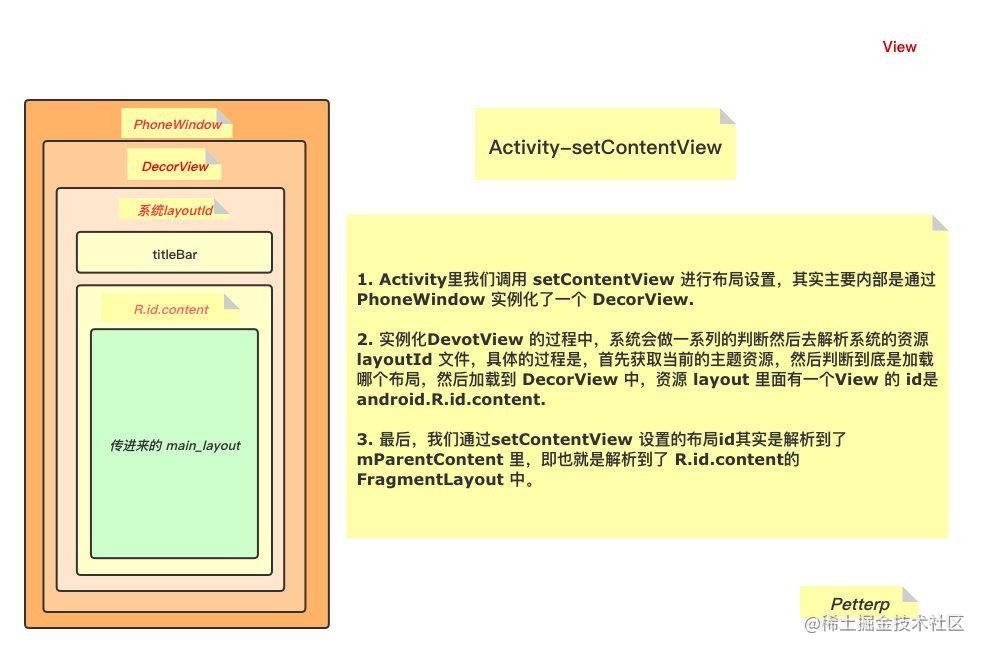 Activity-setContentView