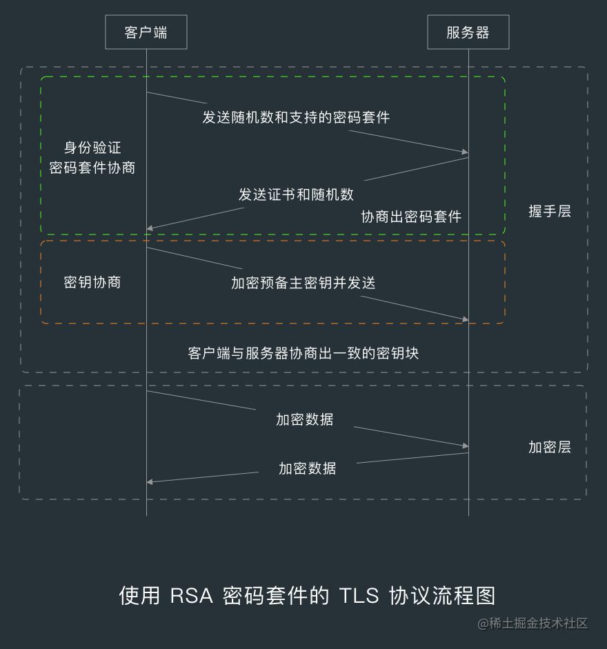 使用 RSA 密码套件的 TLS 协议流程图.png