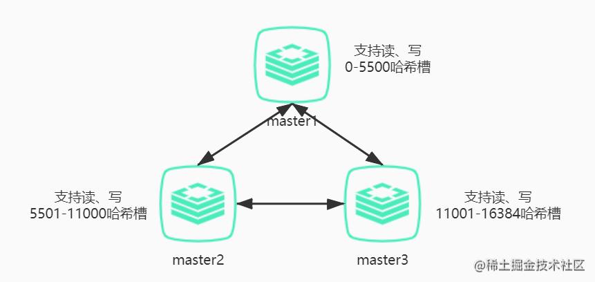 简单Cluster.jpg