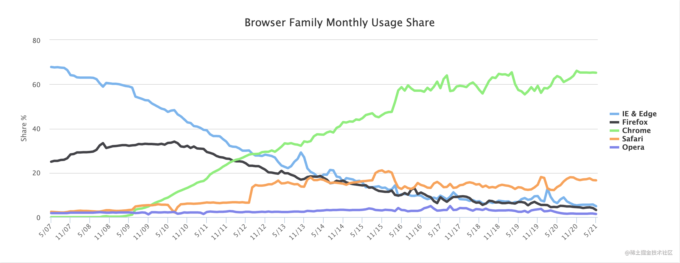 Web_Browser_Usage_Trends