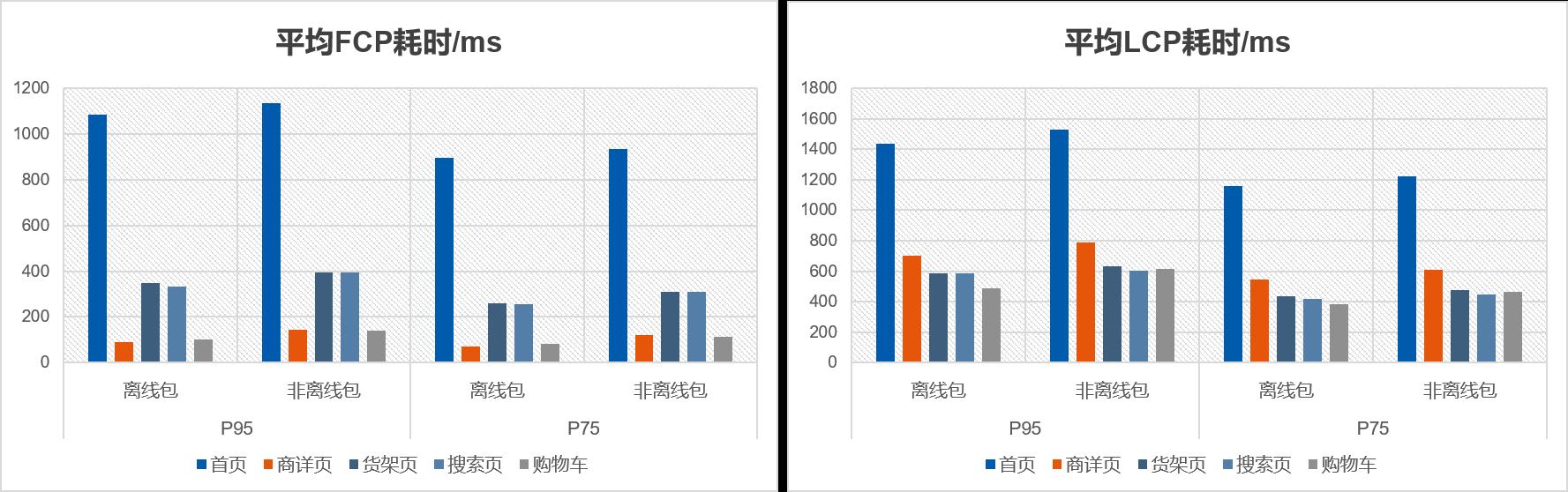 Android端市集主要页面使用离线包的WebVitals指标条形统计图