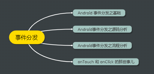 Android事件分发