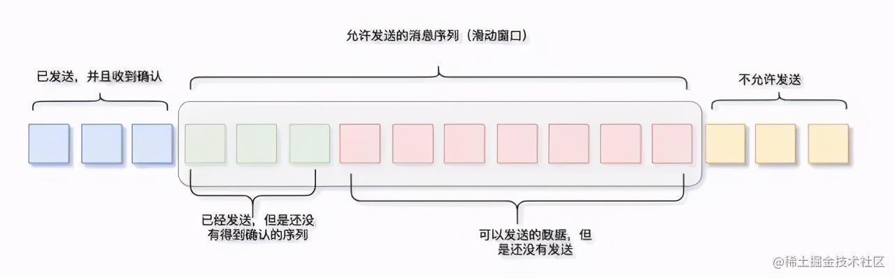 TCP/IP 基础知识总结