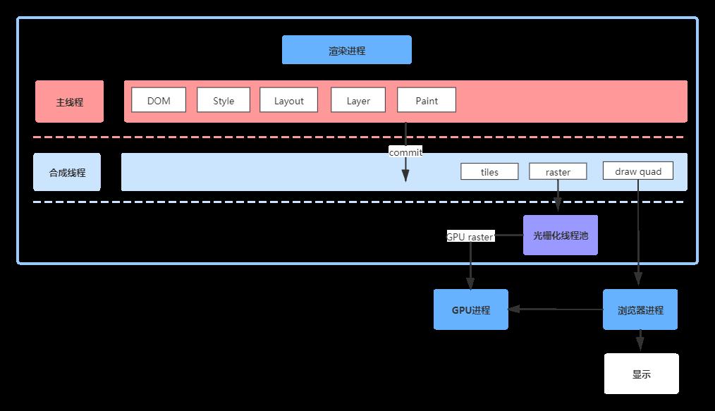 渲染流程图