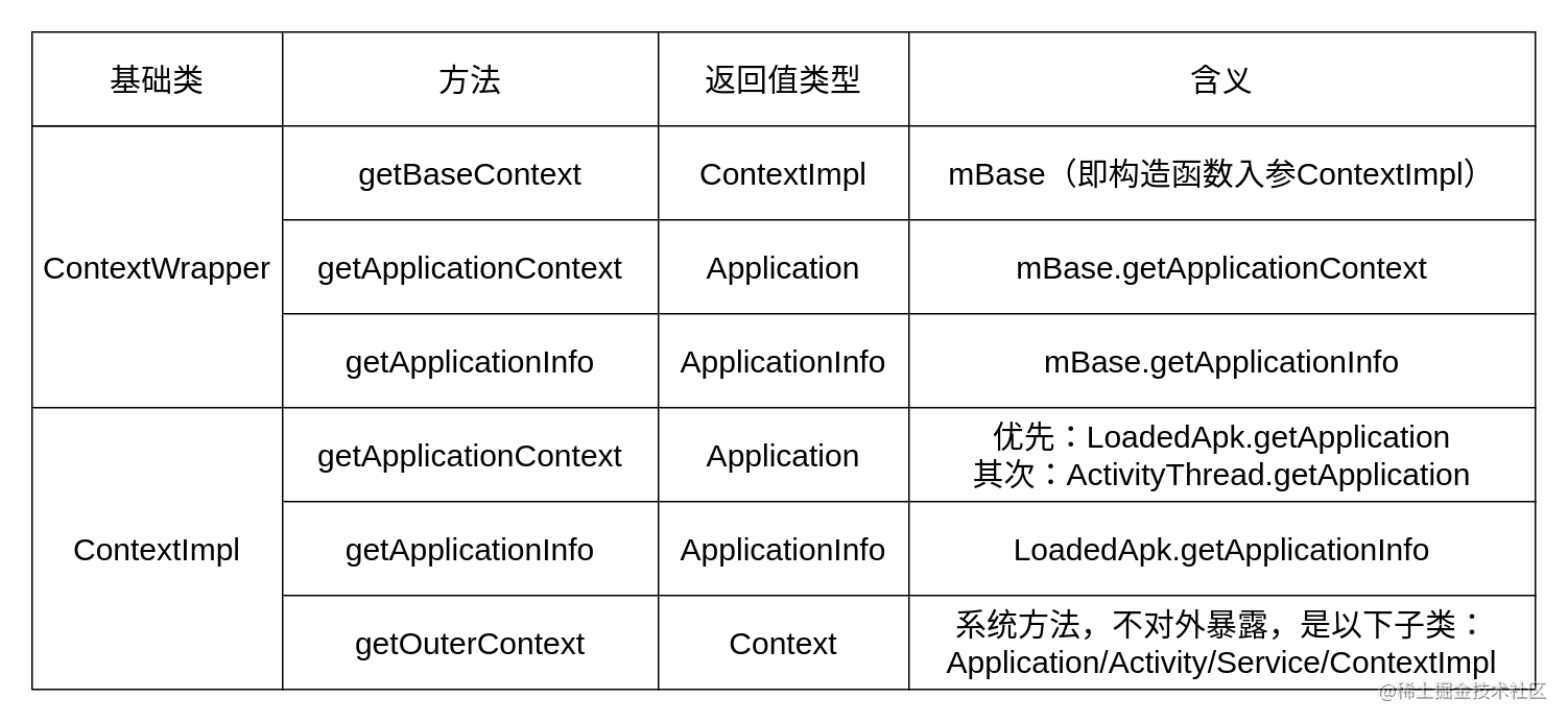 Android 基础组件 Context 基础类核心方法说明