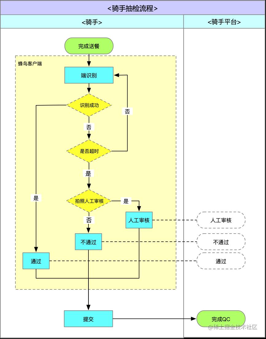 图9 - 二期完全端识别流程设计
