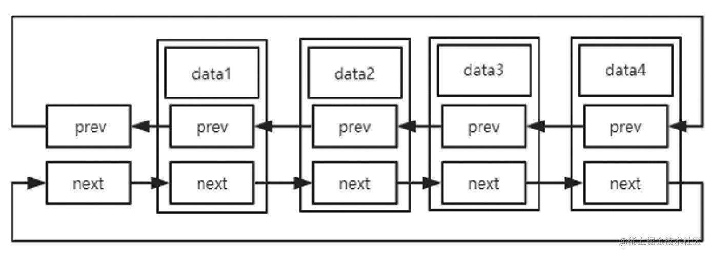 图3 数据存储状态示意图