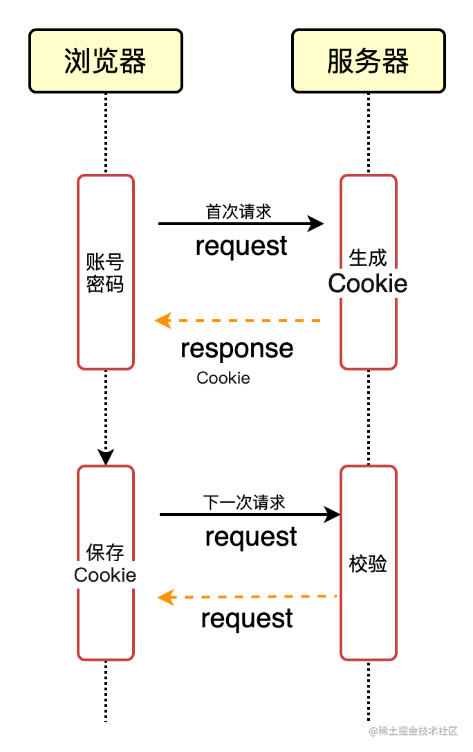 cookie 请求.png