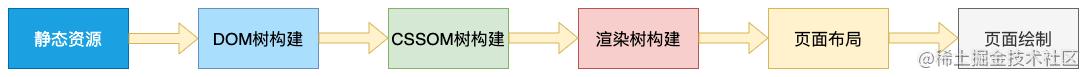 浏览器渲染原理-第 2 页.png