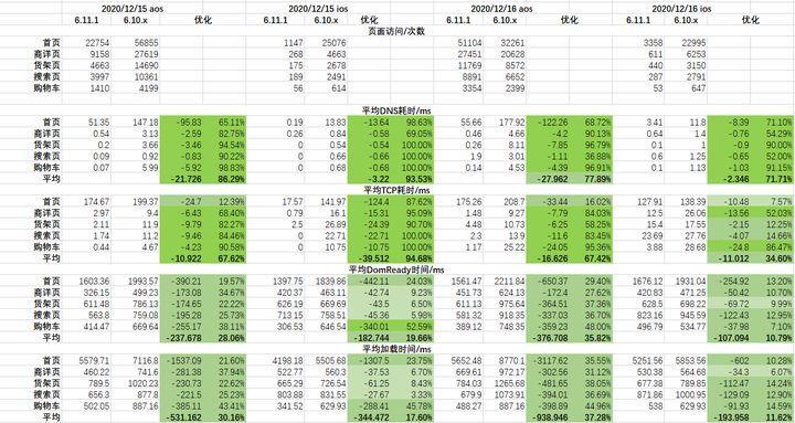 市集主要页面使用离线包的性能指标统计数据,包含统计的版本,样本数量,结果比对等