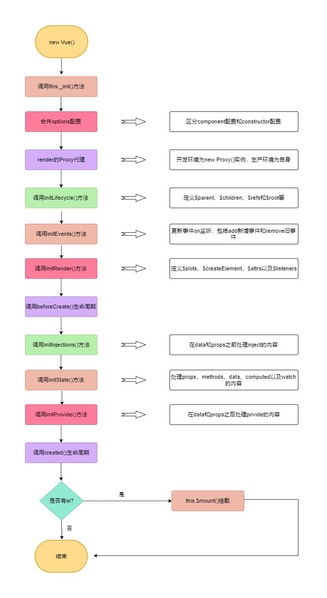 initMixin流程图
