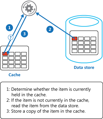 Using the Cache-Aside pattern to store data in the cache