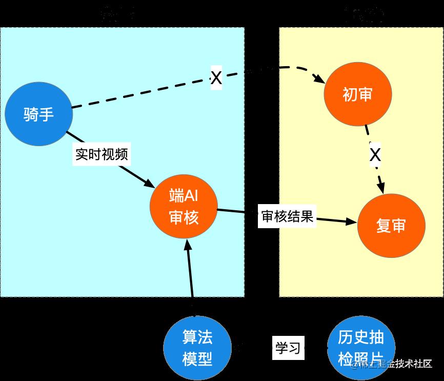 图8 - 二期完全端识别流程概述