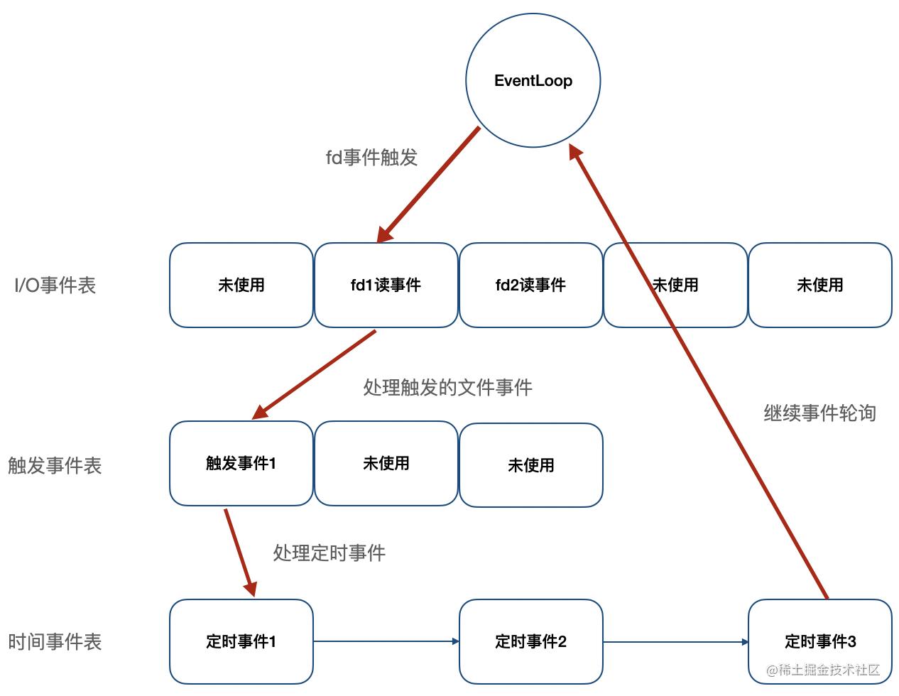 事件调度http://note.youdao.com/yws/res/69489/642EDA3CC49142B1BF1ABD5FDEC89C44
