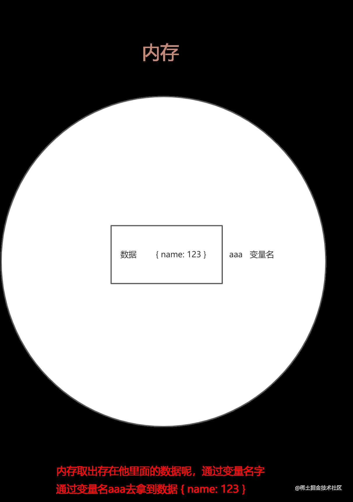 3. 数据、内存、 变量三角恋关系.png