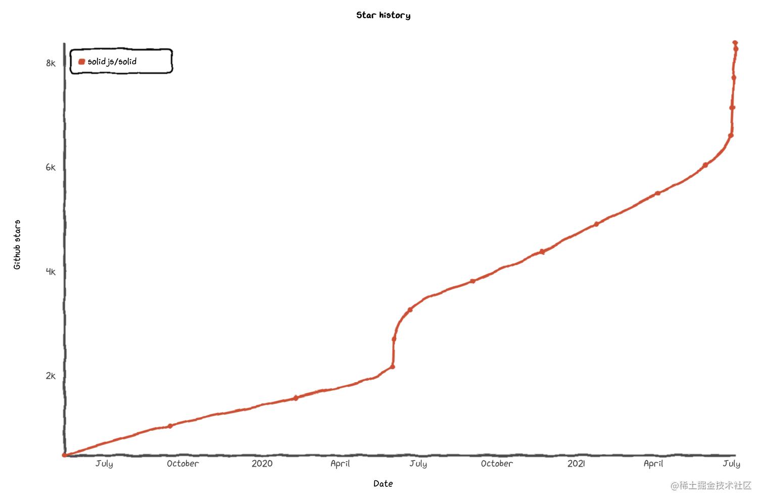项目 Star 增长曲线