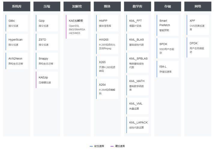 鲲鹏BoostKit虚拟化使能套件,让数据加密更安全_虚拟化_17