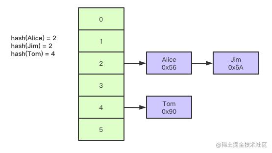 Hash 数据结构.png