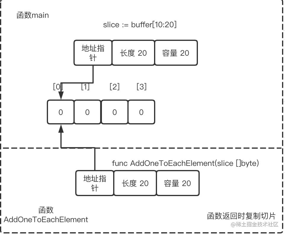 函数调用之后两个切片指向同一个底层数组