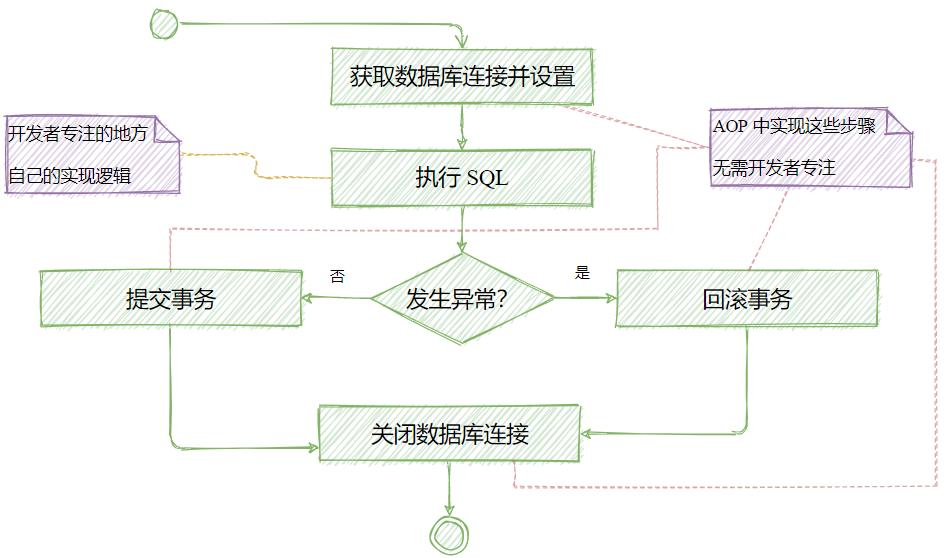 AOP约定SQL流程
