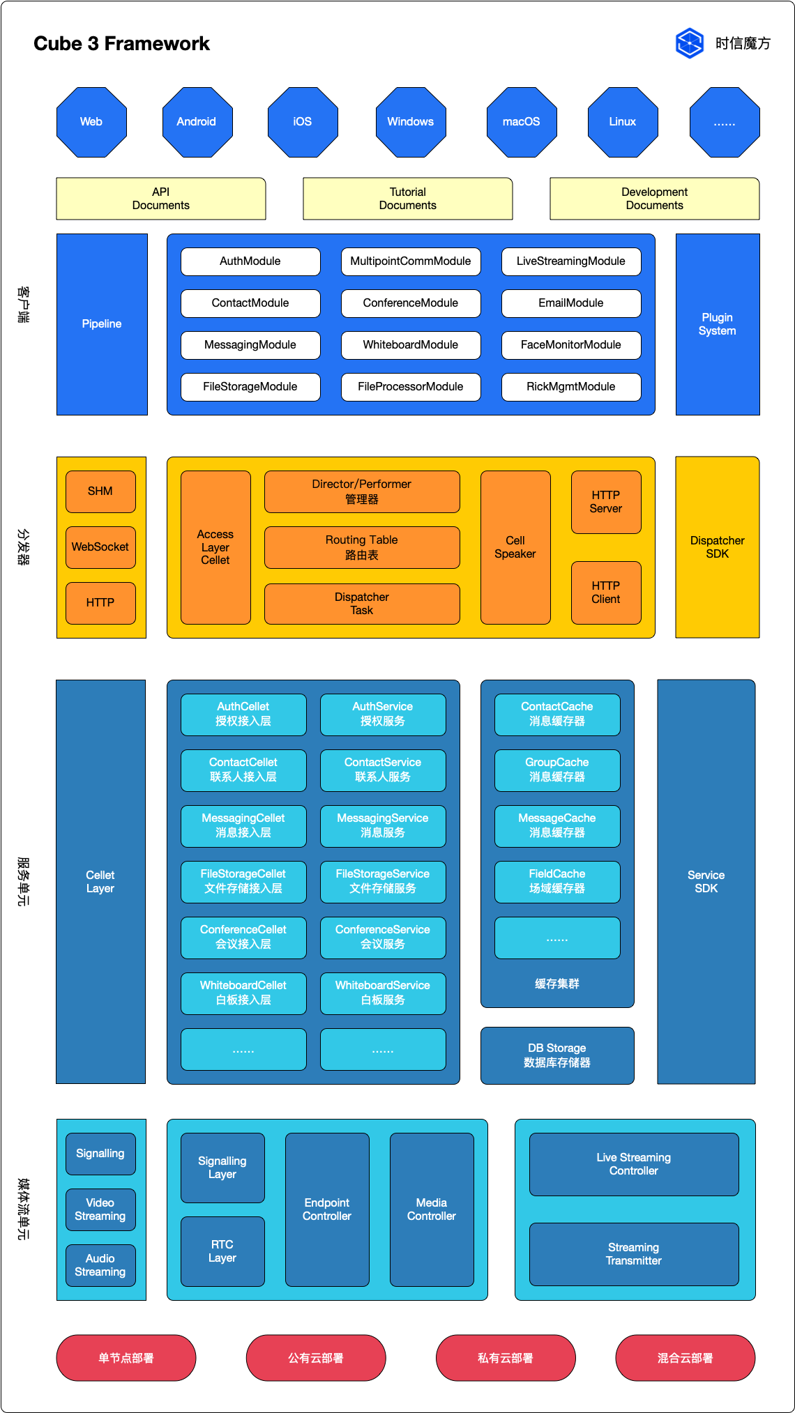 Cube 3 Framework