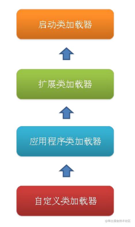 双亲委派模型