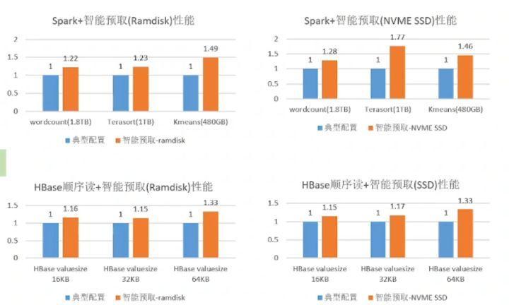 鲲鹏BoostKit虚拟化使能套件,让数据加密更安全_鲲鹏_26