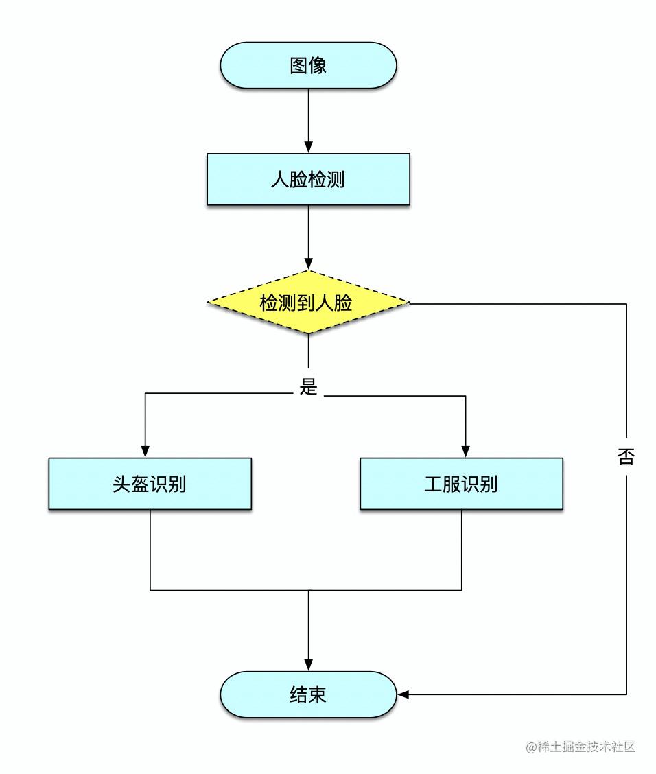 图6 - 着装识别流程设计