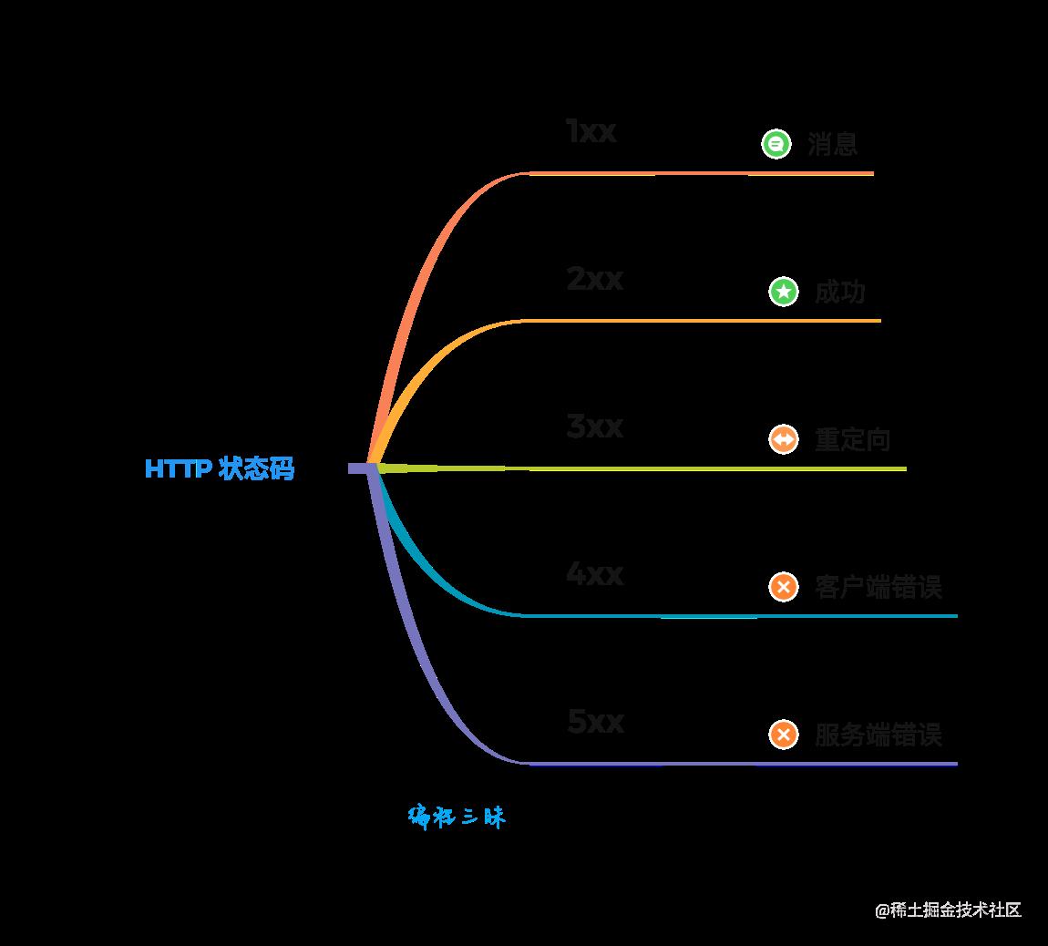 HTTP 状态码分类