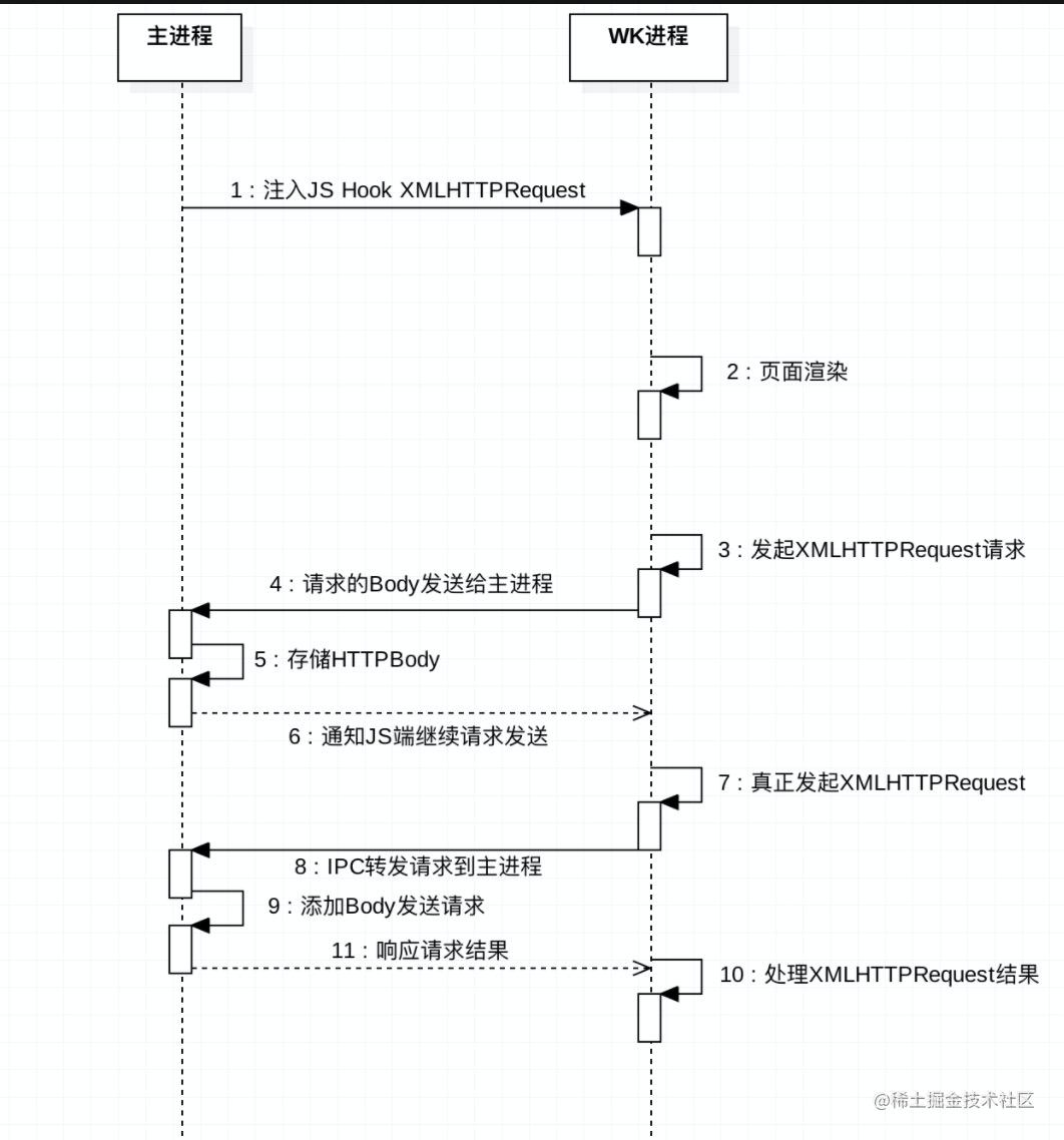 ajax-时序图