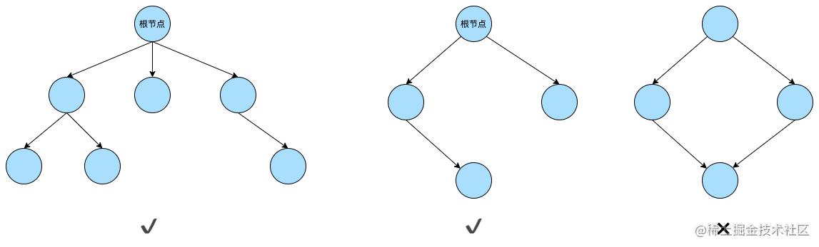 浏览器渲染原理-树2.png