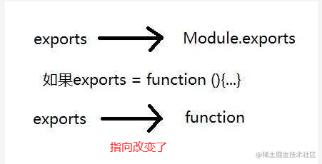 exports指向.png
