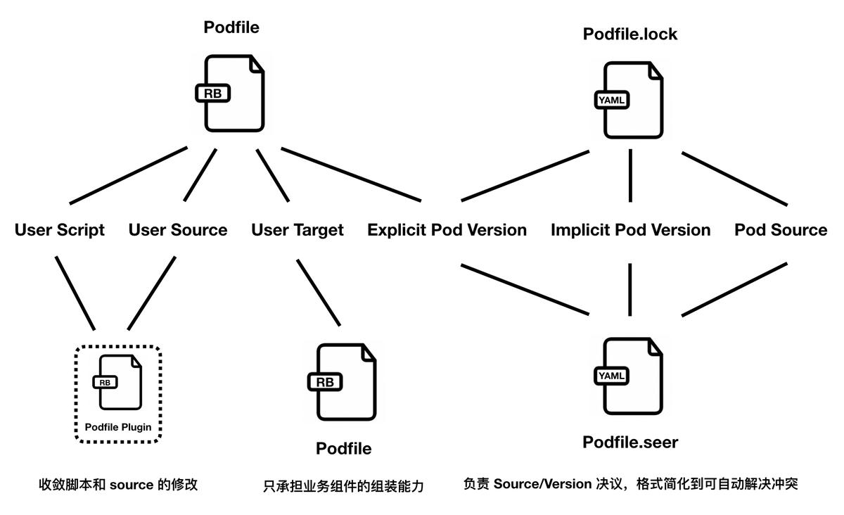 图9:把版本管理和仓库源信息迁移到 Podfile.seer 文件