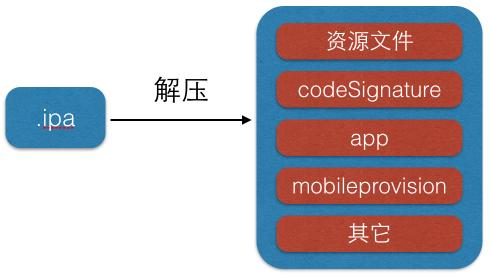 ipa内部文件结构