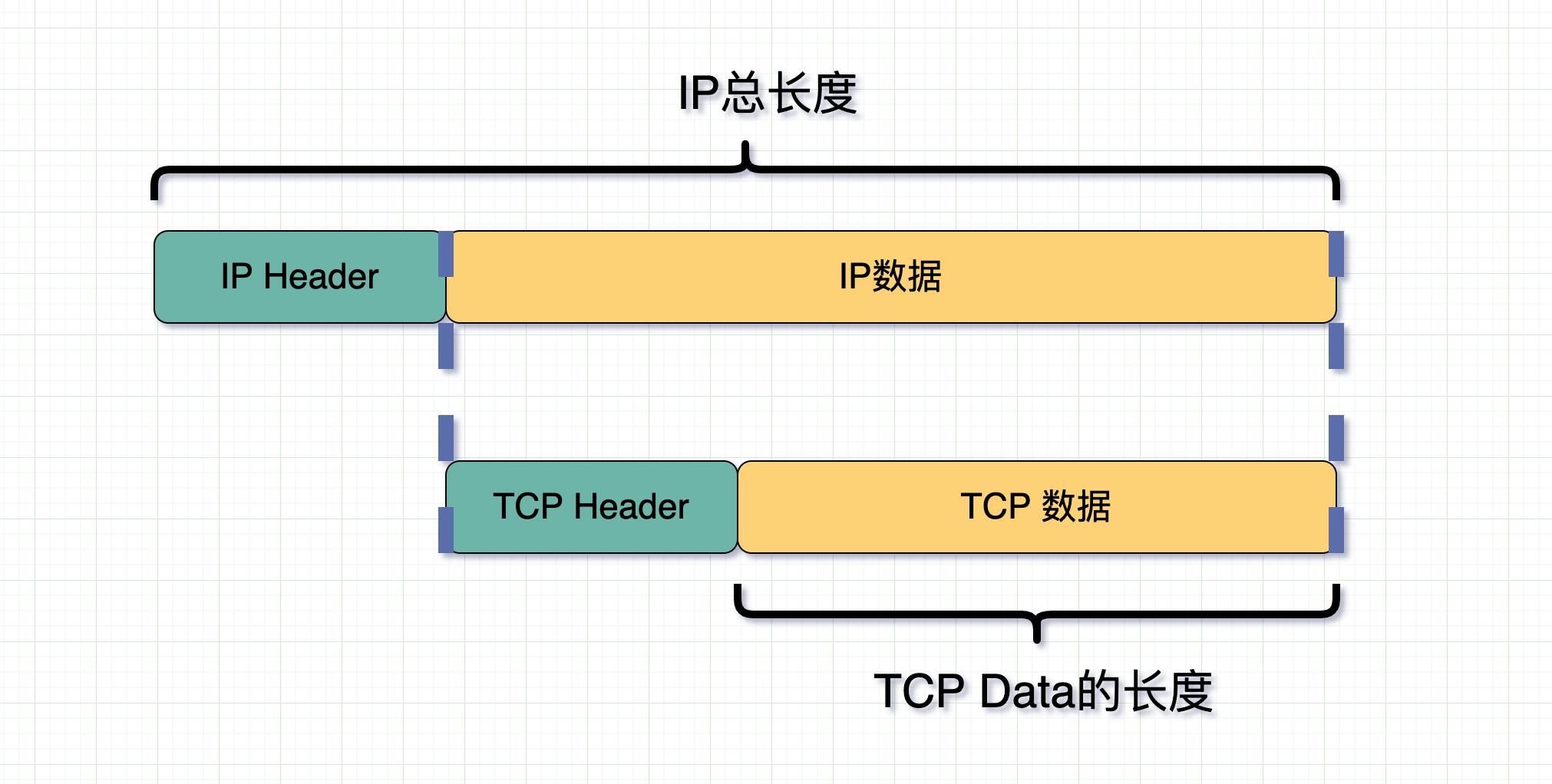 TCP数据长度
